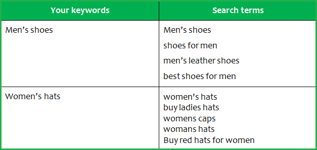 How-Can-You-Drive-More-Traffic-To-Your-eBay-Listing---Best Match Keywords